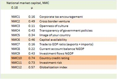 bimac NIC / NIC market capital NMC / General impact weights